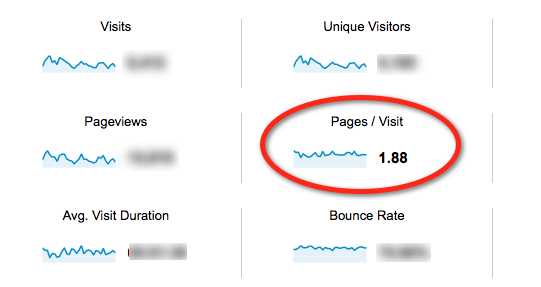 page views per visit by google