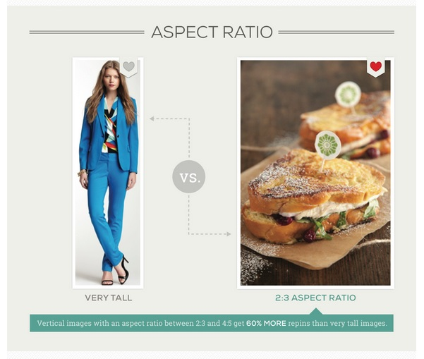 5 Ways to Get More Repins on Pinterest | www.foodbloggersofcanada.com
