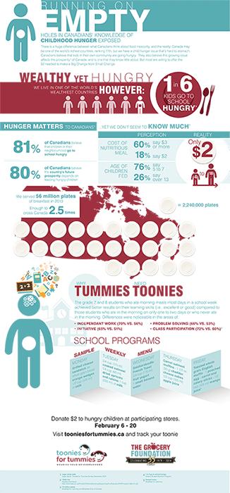 Toonies infographic