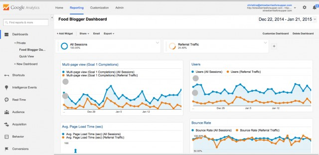 Google Analytics - Goals & Reporting   Food Bloggers of Canada