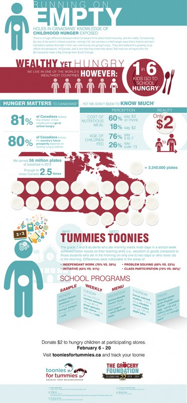 Toonies for Tummies | Food Bloggers of Canada